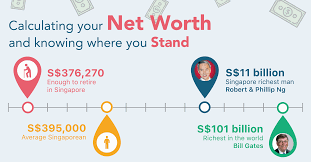 What Is Networth Net Worth Singaporeans Most Important Number In Personal Finance