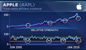 Apple Index Chart Apples Chart Looks Like It Could Be Ready For A Massive