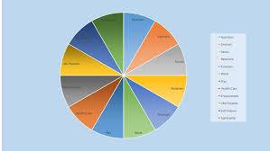 Self Esteem Chart Kk Pie Chart