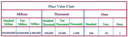 International Counting System Chart Place Value Chart Place Value Chart Of The International