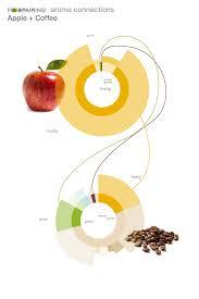 Apple And Coffee Foodpairing Blog