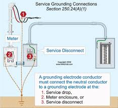 can the ground wire from a ground rod terminate in the meter the rule states that the grounding electrode conductor must connect the service neutral conductor to the grounding electrode at any accessible location