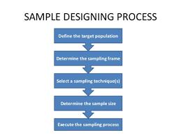 The Sampling Design Process 6 Steps Involved In Developing A Sampling Plan
