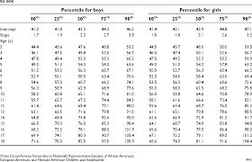 Waist Circumference Chart Waist Circumference Percentiles In Nationally Representative