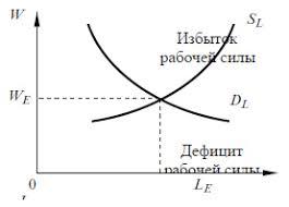 Рынок труда понятие и функции Спрос и предложение на рынке труда При совпадении спроса на труд и предложения труда заработная плата выступает как цена равновесия на рынке труда