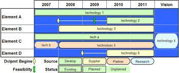 Development Roadmap Template Visualizing Strategic And Technology Roadmaps