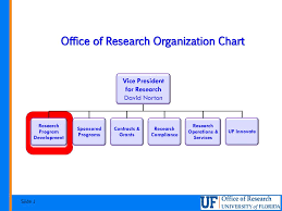 Office Of Research Organization Chart Ppt Download