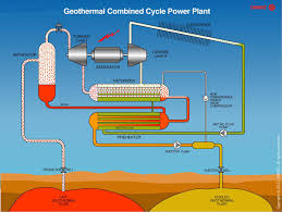 Geothermal Energy Pictures On Decorating Ideas