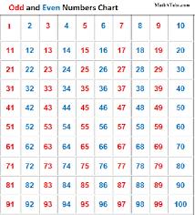 EDX1280 Whole Numbers - ePortfolio