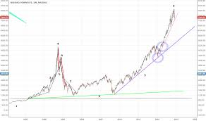 Indexnasdaq Ixic Chart Page 5 Ideas And Forecasts On Nasdaq Composite Index