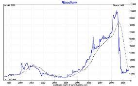 Rhodium The Worlds Most Precious Precious Metal Moneyweek