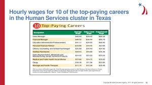 16 Career Clusters Chart Researching Careers In The Human Services Industry Ppt