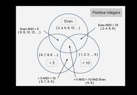 Venn Diagram Math Definition What Is A Venn Diagram