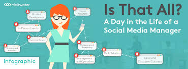 Infographic: Is That All? What A Social Media Manager Does