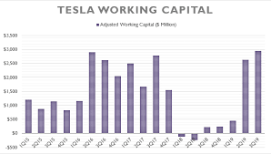 Working Capital Chart Analyzing Tesla Liquidity With Only 3 Charts Cash Flow