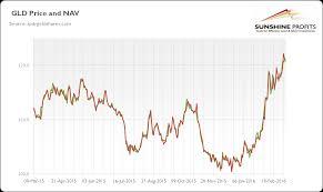 Gld Vs Gold Price Chart Gold Nav Gld Net Asset Value Simple Definition