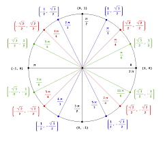 unit circle for rob algebra math and college planning trigonometric equations and their solutions