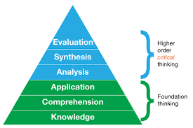 Enhancing Students  Higher Order Thinking Skills  HOTS  via Computati    Critical Thinking Cliparts