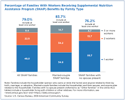 families that received snap benefits