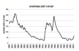 Interest On National Debt Chart What About The National Debt Positive Money