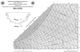 Sensible Cooling Psychrometric Chart Solved For An Office Space The Sensible Cooling Load Is