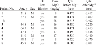 Effects Of Oral Magnesium Ion Mg On Qtc Interval