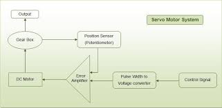 dc servo motor wiring diagram wiring diagram and schematic design dc servo motor wiring diagram car