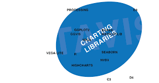 Dc Js Row Chart One Chart Twelve Charting Libraries Lisa Charlotte Rost