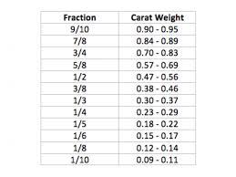 Carat Weight Chart Diamond Education Woodbridge Shrewsbury Nj Neves Jewelers