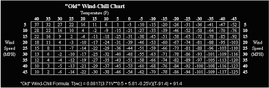 Golden Gate Weather Services Wind Chill New And Old
