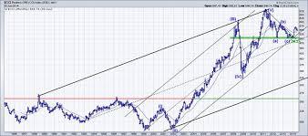Commodity Bull Or Bear Kitco Commentary