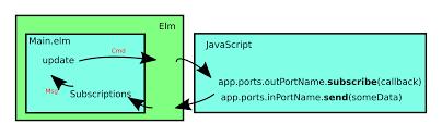 Observer Pattern Javascript Best Inspiration Design