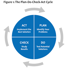 Plan Act Review Cycle