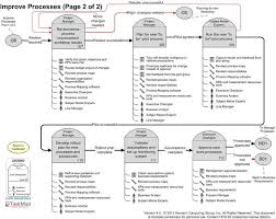 Business Analysis Software Free Download Define Business Requirements