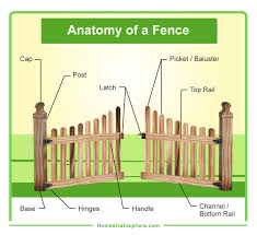 chain link fence parts. Parts Of A Wooden Fence And Gate (diagram) Chain Link E