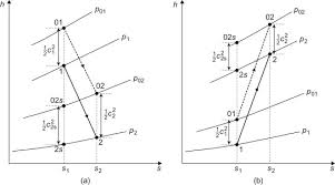 Mollier Diagram An Overview Sciencedirect Topics
