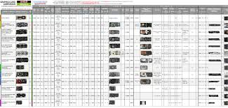 Info Graphics Card Comparison Table A Sortable Database