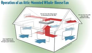 cheaper, efficient cooling with whole house fans home power magazine Whole House Fan Wiring Diagram operation of an attic mounted whole house fan whole house fan wiring diagram 2 speed