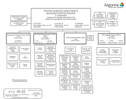 Charts For Physics Lab Photon Sciences Ps Organizational Chart Argonne National