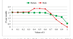 Mean Absolute Deviation Chart Figure 5 From Portfolio Optimization Using Mean Absolute