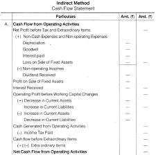 format of cash flow statements image result for full cash flow statement format financial