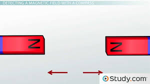Magnetism in Physics - Videos & Lessons | Study.com