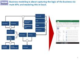 excel modeling 5 examples of business financial models in excel