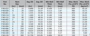 Schedule 40 Pvc Pipe Flow Chart Modi Chemplast