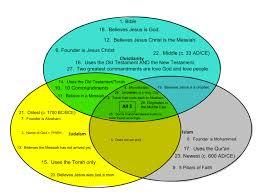 Venn Diagram Of Christianity Islam And Judaism Christianity Vs Islam Vs Judaism Venn Diagram Under