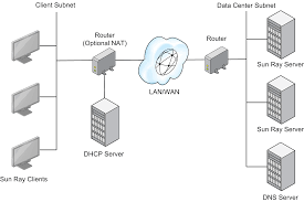 Dhcp Design 2 1 Using A Shared Network Configuration
