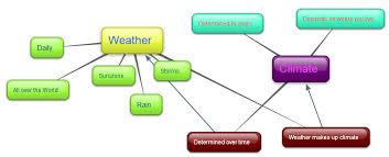 Weather Vs Climate Chart Fcat Standard 50
