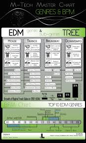 Bpm Chart Music Master Chart Showing The Relationships Of Specific Edm