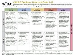 Wida Proficiency Levels Chart Wida Can Do Descriptors For Grades 9 12 Language