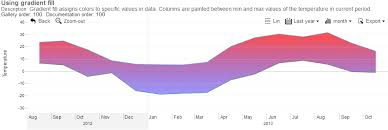 Bar Chart Jsfiddle Zoomcharts Interactive Javascript Chart And Graph Examples
